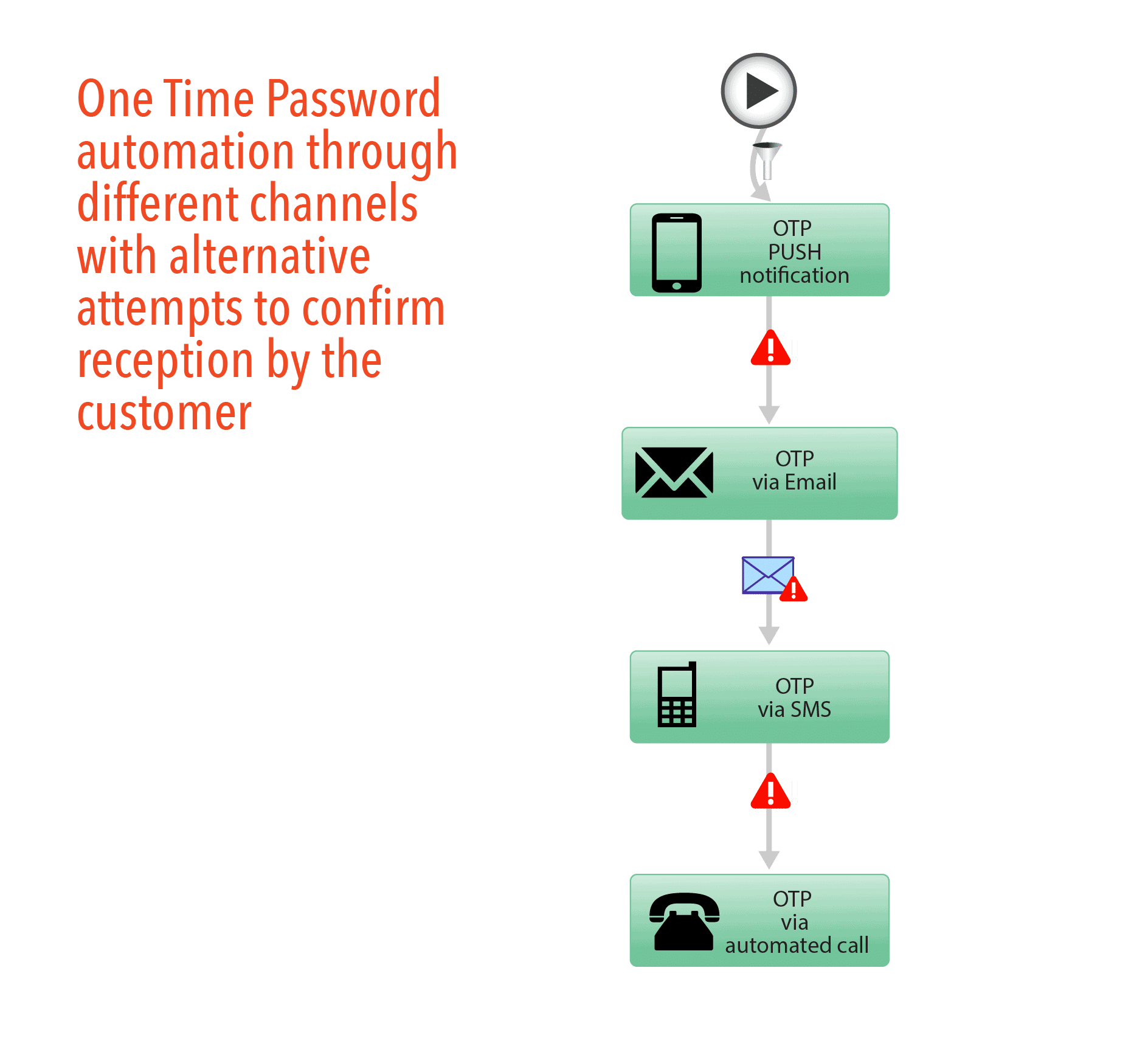 One time password automation